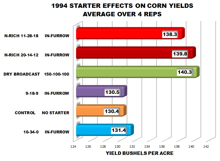 1994-Corn-Yield-Data
